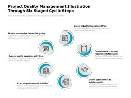 Project Quality Management Illustration Through Six Staged Cyclic Steps