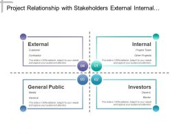 Project Relationship With Stakeholders External Internal And Investors
