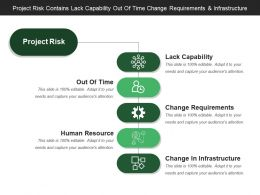 Project Risk Contains Lack Capability Out Of Time Change Requirements And Infrastructure