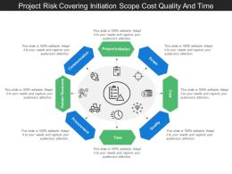 Project Risk Covering Initiation Scope Cost Quality And Time
