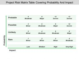 Project Risk Matrix Table Covering Probability And Impact