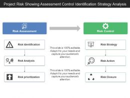 Project Risk Showing Assessment Control Identification Strategy Analysis