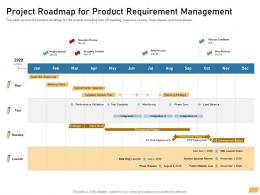 Project Roadmap For Product Requirement Management Ppt Powerpoint Images