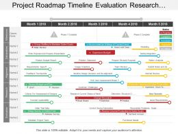 Project Roadmap Timeline Evaluation Research Alignment With Status Of 5 Months Progress