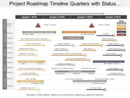 Project Roadmap Timeline Quarters With Status Evaluation And Phases