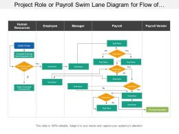 Project Role Or Payroll Swim Lane Diagram For Flow Of Project Through Each Department