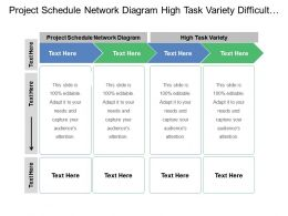Project Schedule Network Diagram High Task Variety Difficult Measure