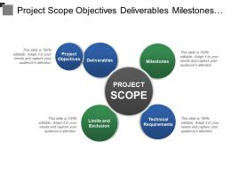 Project Scope Objectives Deliverables Milestones Requirements
