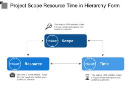 Project Scope Resource Time In Hierarchy Form