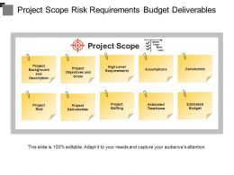 Project Scope Risk Requirements Budget Deliverables