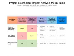 Project Stakeholder Impact Analysis Matrix Table