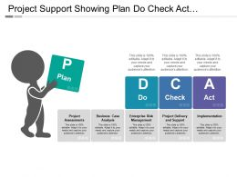 Project Support Showing Plan Do Check Act Process