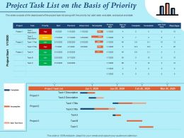 Project Task List On The Basis Of Priority Plan End Powerpoint Presentation Outfit