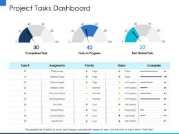 Project Tasks Dashboard Kazantsev Ppt Powerpoint Presentation Pictures Graphics Example
