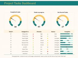 Project Tasks Dashboard Ppt Powerpoint Presentation Icon Guide