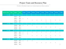 Project Team And Resource Plan