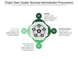 Project Team Quality Technical Administration Procurement