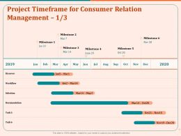 Project Timeframe For Consumer Relation Management Milestone Ppt Gallery
