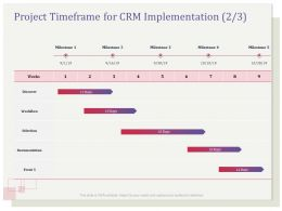 Project Timeframe For CRM Implementation Documentation Ppt File Display