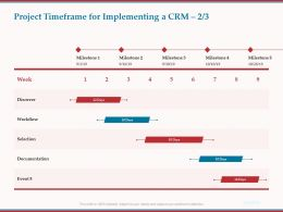 Project Timeframe For Implementing A CRM Discover Ppt Powerpoint Presentation Gallery