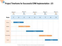 Project Timeframe For Successful CRM Implementation Documentation Ppt Powerpoint Presentation