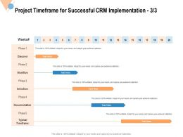 Project Timeframe For Successful CRM Implementation Workflow Ppt Powerpoint Presentation