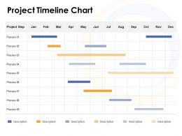 Project Timeline Chart Ppt Powerpoint Presentation Graphics