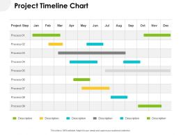 Project Timeline Chart Ppt Powerpoint Presentation Layouts Deck