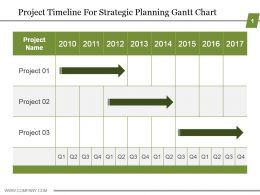 Project Timeline For Strategic Planning Gantt Chart