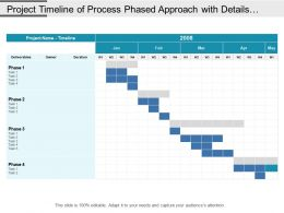 Project Timeline Of Process Phased Approach With Details Of Deliverables Includes Owner And Duration In Month