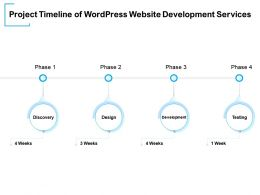 Project Timeline Of WordPress Website Development Services Ppt Powerpoint Presentation Background
