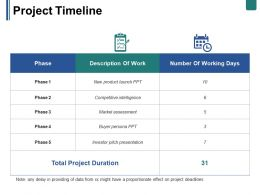 Project Timeline Ppt Summary Example Topics