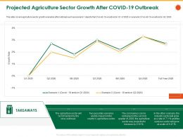 Projected Agriculture Sector Growth After COVID 19 Outbreak Sector Ppt Powerpoint Presentation Icon Tips