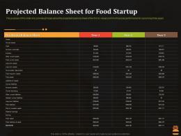 Projected Balance Sheet For Food Startup Business Pitch Deck For Food Start Up Ppt Slide