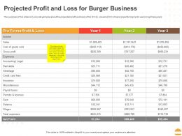 Projected Profit And Loss For Burger Business Ppt Powerpoint Presentation Summary Elements