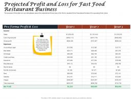Projected Profit And Loss For Fast Food Restaurant Business Ppt Powerpoint Styles