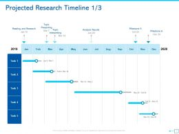 Projected Research Timeline Milestone Ppt Powerpoint Presentation Ideas Backgrounds