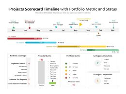 Projects Scorecard Timeline With Portfolio Metric And Status