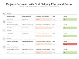 Projects Scorecard With Cost Delivery Efforts And Scope