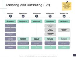 Promoting And Distributing Product Business Analysi Overview Ppt Themes