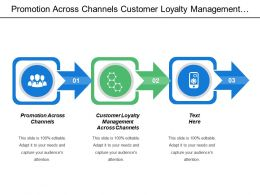 Promotion Across Channels Customer Loyalty Management Across Channels