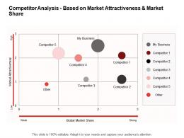 Promotion Competitor Analysis Based On Market Attractiveness And Market Share Ppt Model