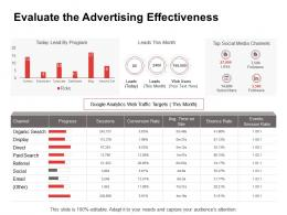Promotion Evaluate The Advertising Effectiveness Ppt Powerpoint Presentation Ideas
