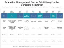Promotion Management Plan For Establishing Positive Corporate Reputation