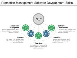 Promotion Management Software Development Sales Process Strategic Workforce Planning Cpb