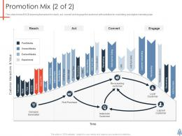Promotion Mix 2 Of 2 Product Launch Plan Ppt Rules