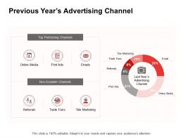 Promotion Previous Years Advertising Channel Ppt Powerpoint Presentation Slides Example