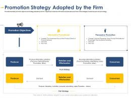 Promotion Strategy Adopted By The Firm Developing Integrated Marketing Plan New Product Launch