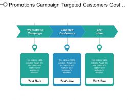 Promotions Campaign Targeted Customers Cost Per Click Optimization Cpb