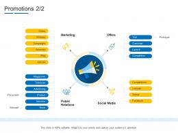 Promotions Product Channel Segmentation Ppt Introduction